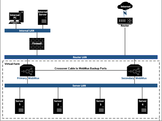 AVANU webmux Server Load Balancing Functionality