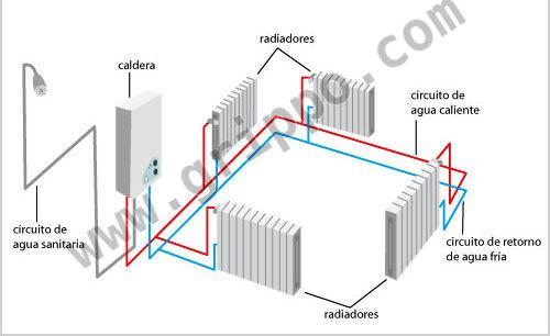 Calefacci n central calefacci n por calderas - Sistema de calefaccion central ...