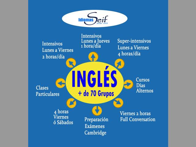 Clases de Inglés Madrid Centro Nivel A1